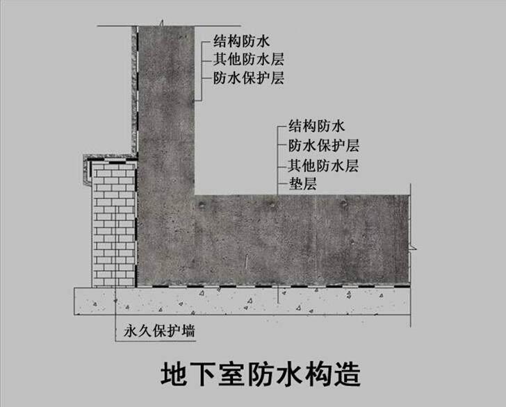 一是结构主体防水,二是细部构造防水