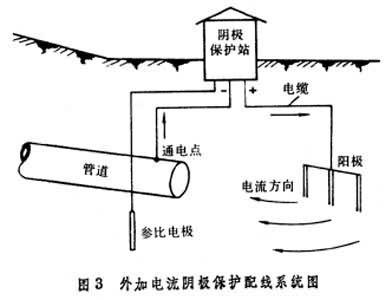 外加电流法是利用直流电源,负极接于被保护管道上,正极接于阳极地床.