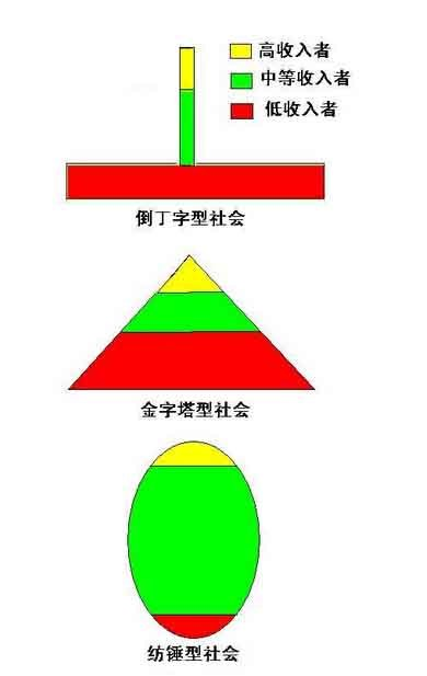 """也成""""橄榄形""""社会,与其相对应的有""""金字塔形""""社会和"""""""