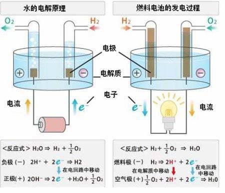 燃料电池_360百科