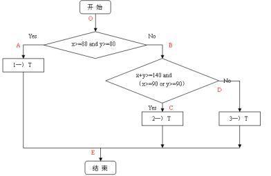 """""""白盒""""法全面了解程序内部逻辑结构,对所有逻辑路径进行测试."""