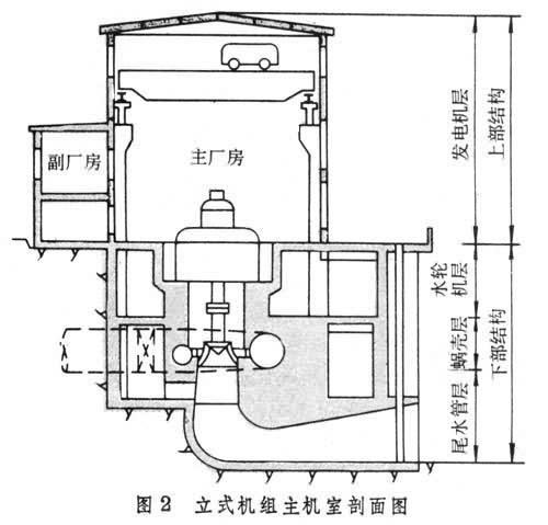 水电站主厂房