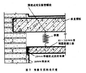 吊顶内部结构图解