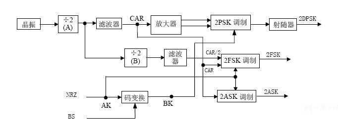 (1)调幅(am):用调制信号控制载波的振幅,使载波的振幅随着调制信号