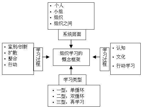 多维立体型组织结构