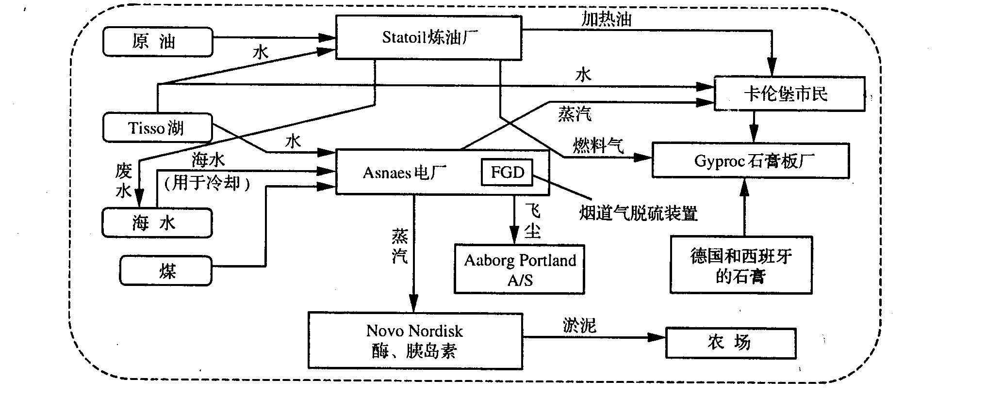 该系统包括一个发电厂,炼油厂,生物工程公司;塑料板厂,硫酸厂,水泥厂