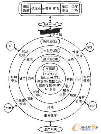网络体系结构_好搜百科